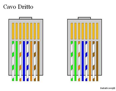 Kabel Strika Standar hardware tweakers leggi argomento schema cavi lan