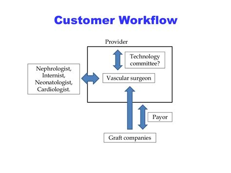 workflow technologies customer workflow technology committee vascular