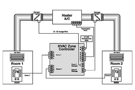 Two Story Mobile Home Floor Plans Hvac Zoning Dallas Metro Al S Plumbing Amp Hvac