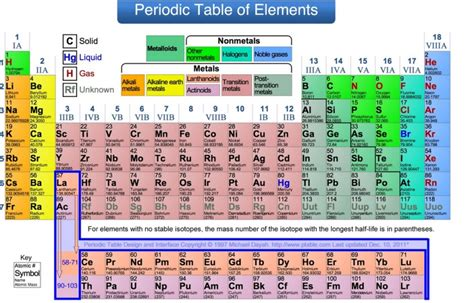 Periodic Table Br by How Many Liquids Are On The Periodic Table Wix Website