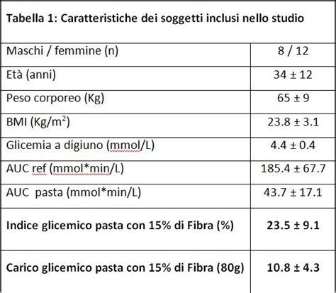tabella glicemica degli alimenti pasta ad alto contenuto fibre