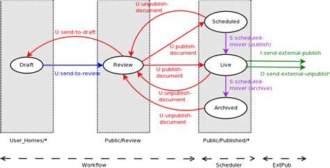 alfresco workflow designer salmon run alfresco workflow with spaces and actions