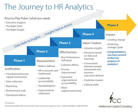 hr analysis report sle are you using hr analytics and metrics effectively