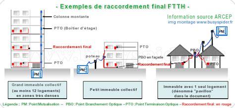 Raccordement Fibre Optique Appartement 3660 by La Fibre Optique Dans Tous Ses Etats Dossier Documentation