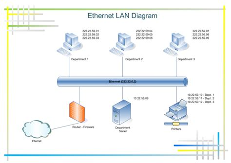 lan layout software diagram an ethernet network