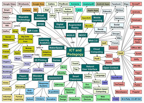 File A Mind Map On Ict And Pedagogy Jpg Wikimedia Commons