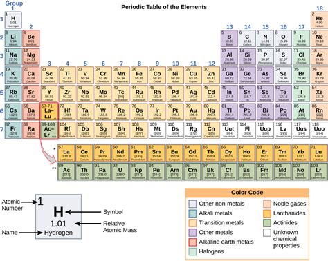 atomic number periodic table atoms isotopes ions and molecules the building blocks