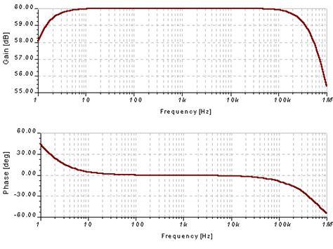 bode diagram low voltage prelifier