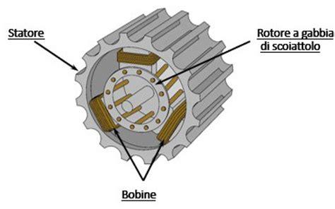 rotore a gabbia di scoiattolo elettrotecnica