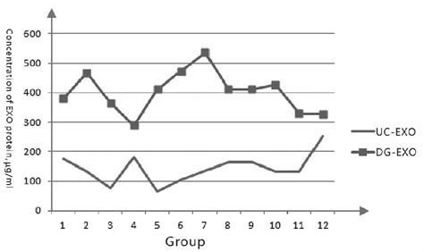 t protein 8 4 comparison of ultracentrifugation and density gradient