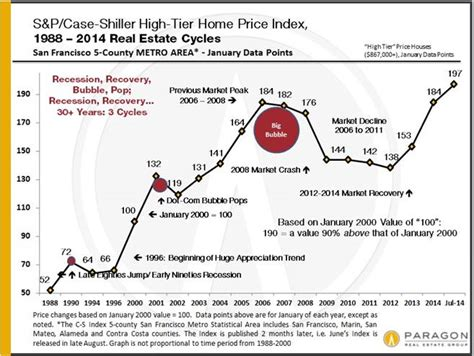 shiller sees small drop in bay area home prices in