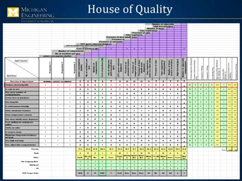 house of quality layout design for six sigma