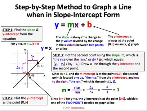 slope intercept form sharing is caring linear equations review reflections