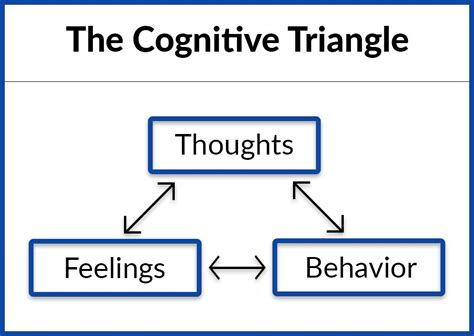 Cognitive Behavior Therapy what is cognitive behavioral therapy drugabuse