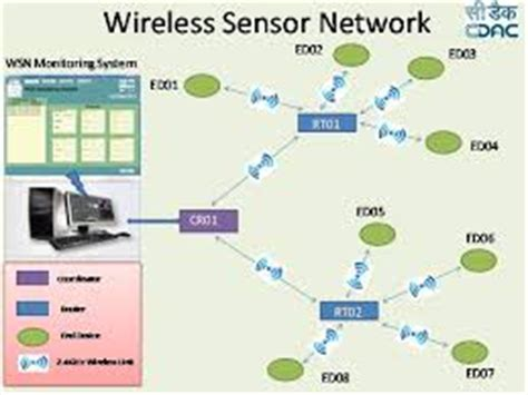 wireless sensor networks thesis topics wireless sensor networks thesis topics 28 images