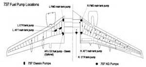 Fuel System Pesawat Fuel