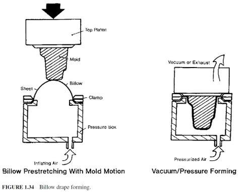 drape forming thermoforming plastic technologies handbook