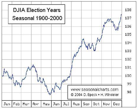 decennial pattern stock market stock market seasonal and cyclic forecast for 2008 the
