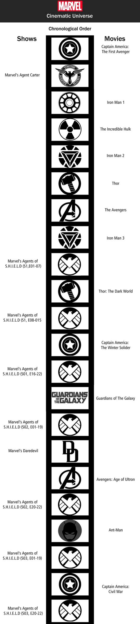 what is the order of the marvel die besten 25 marvel timeline ideen auf