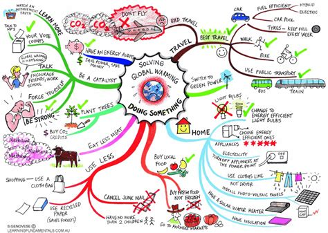 Superb Christmas Tree Disease In Humans #10: Solving-global-warming-mind-map-by-jane-genovese.gif