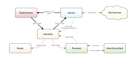 Data Flow Diagram Exles For Android Application