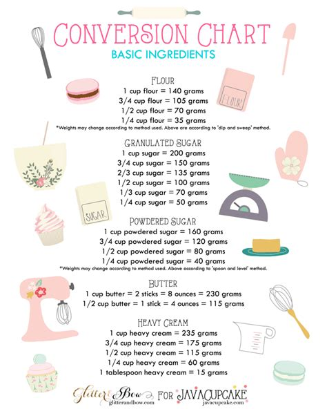 printable baking recipes free printables baking conversion charts javacupcake