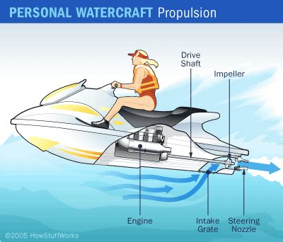 yamaha jet boat driving tips how personal watercraft work water sports pinterest