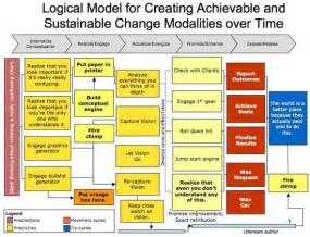 The Mother Of All Logic Models Business Pinterest Program Evaluation Professional Nonprofit Program Evaluation Template