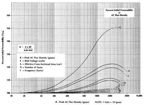 ferrite vs inductors 28 images ferrite bead vs