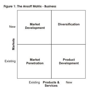 Swot Analysis Havard Mba by 78 Best Strategic Management Images On
