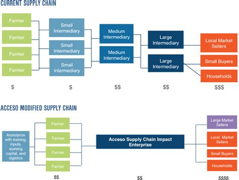Food Systems Mba by What Is A Supply Chain And How Does It Work Best Chain 2018