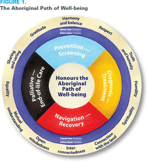 growth centered family a holistic strategy for better parenting and family relationships books improving health equity for nations inuit and m 233 tis