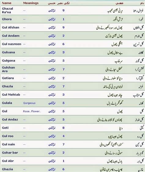 born lucky definition islamic names with meaning and lucky number started with