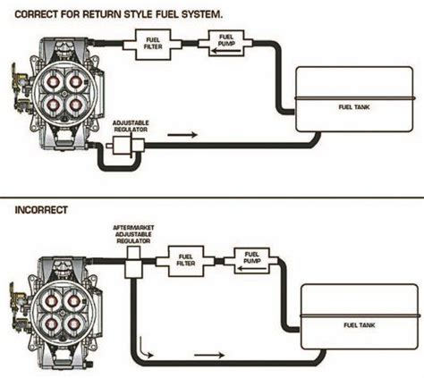 Fuel System Plumbing by Carburetor To Fuel Injection Choosing The Right Efi