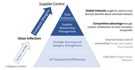 Business Partner Agreement Template supplier management programmes hicx solutions