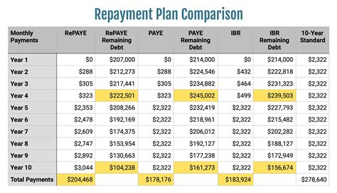 Average Monthly Loan Repayment Monthly For Mba by Thinking About Switching From Repaye While In Pslf Think