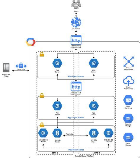 cloud diagram in visio visio cloud diagram repair wiring scheme