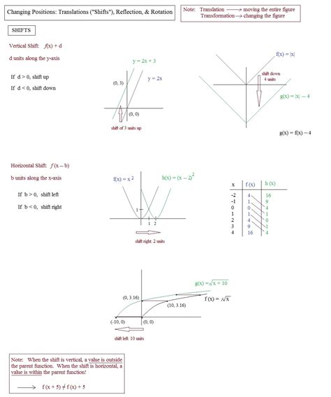 translation rotation reflection worksheet 100 transformation worksheets reflection translation rotation translation maths worksheet