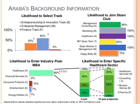 Sloan Mba Employment Report by Araba Mitsloan Admission Market Research Report