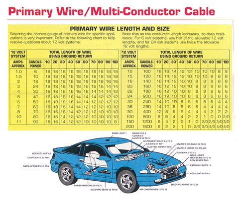 automotive wiring specification chart length vs size