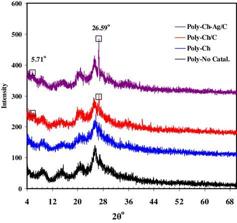 xrd pattern of polyaniline xrd patterns of polyaniline which polymerized without