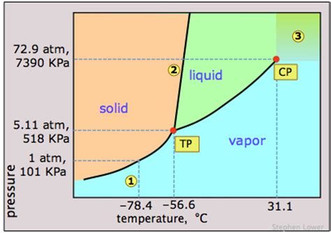 phase diagram for iodine 7 5 changes of state chemistry libretexts