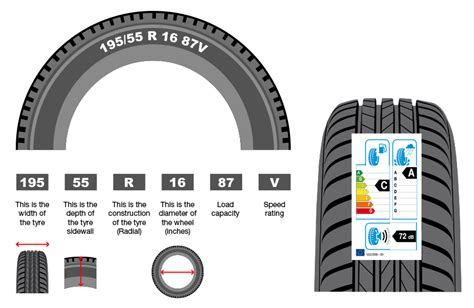 Car Types By Size by Tyre Size Chart Tire Size Explained Mycarneedsa