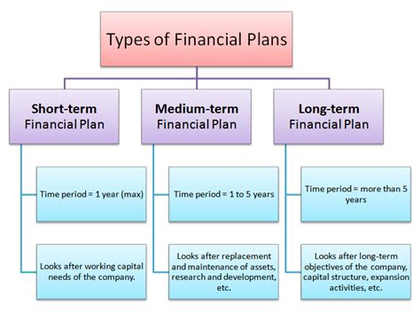 What Is The For Mba In Financial Planning by What Is Financial Planning Meaning Types Of Financial Plans