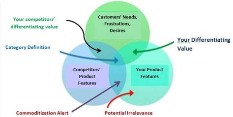 customer value diagram wings sports and your value propositionvalcort
