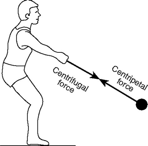 centrifugal force golf swing manash subhaditya edusoft centrifugal force motion