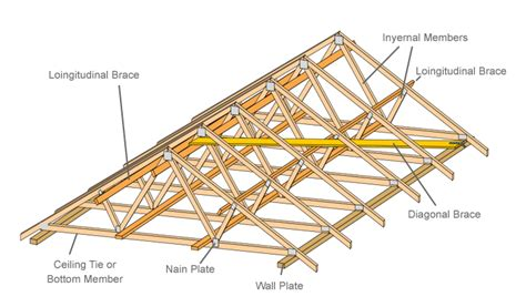timber outrigger roof roof construction counter battens roof construction
