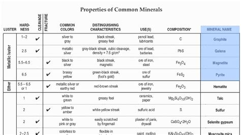 Reference Table by Reference Table Page 16 Mineral Identification Chart