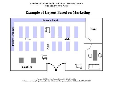 supermarket layout and marketing ent300 module09