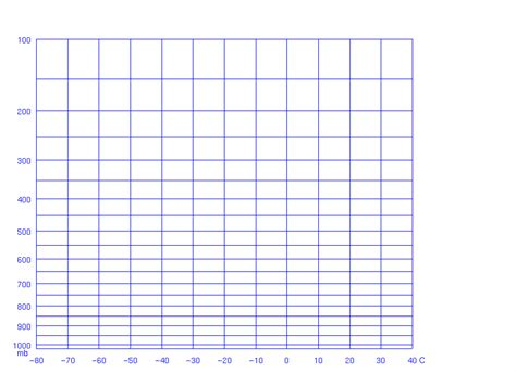 temperature line graph template blank weather chart template